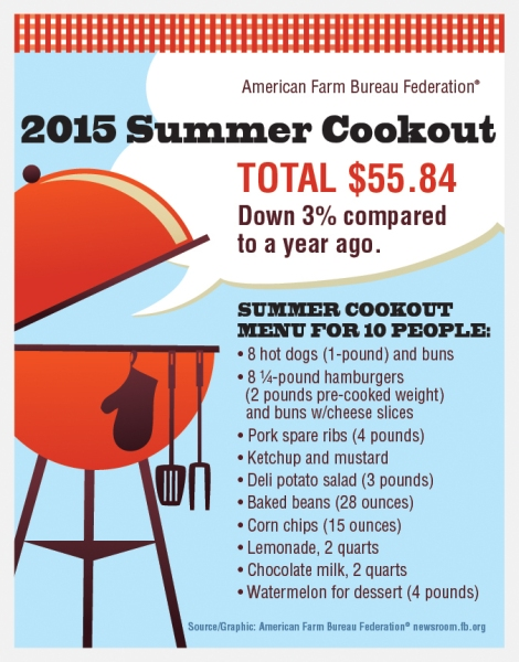 What does it cost to feed 10 people this 4th of July?  Less than it did last year!  Surprised?!
