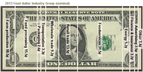 Where does your food dollar go?