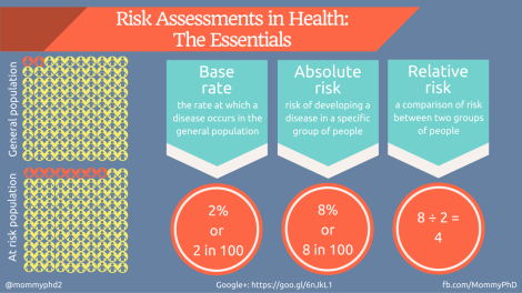 Risk assessments in health